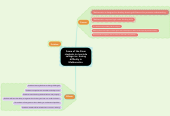 Mind map: Some of the Stem students in riverside college inc. having difficulty in Mathematics.