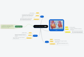 Mind map: How the Body Works