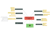 Mind map: Metamodel Based Robust Simulation Optimization (MBRSO)