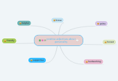 Mind map: positive adjectives about personality