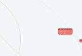 Mind map: Agrilab.com.ua