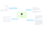 Mind map: Self Directed Learning  LB5