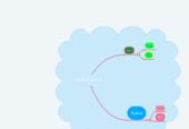 Mind map: AKRABALAR