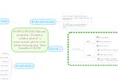 """Mind map: MI RETO 90 DIAS: Elaborar programa """"¡Quiérete, cuídate, ámate!"""" y promocionar primer curso online del programa. Todo basado en UCDM"""