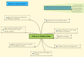 Mind map: Life on a Poultry Farm