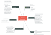Mind map: Understanding the importance of communicating with, involving and supporting parents/guardians