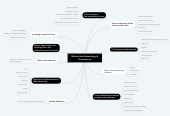 Mind map: Market And Advertising In E-commerce