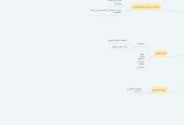 Mind map: نظام التسجيل الالكتروني في جامعة بولينكنيك فلسطين (فرع أبو رمان)