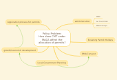 Mind map: Policy Problem: How does CMT under MACA affect the allocation of permits?