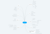 Mind map: Betrousse