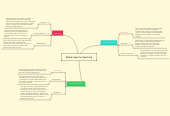 Mind map: Mobile Apps for Teaching