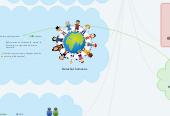 Mind map: Las sociedades del conocimiento fuente de desarrollo