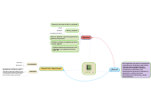 Mind map: AGESIC