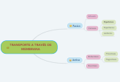 Mind map: TRANSPORTE A TRAVÉS DE MEMBRANA