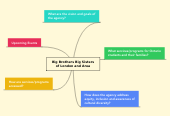 Mind map: Big Brothers Big Sisters of London and Area
