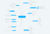 Mind map: Chapter 4 Marketing and Advertising in E-Commerce