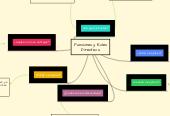 Mind map: Funciones y Roles Directivos