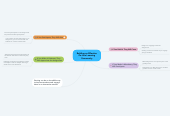 Mind map: Building an Effective On-Line Learning Community