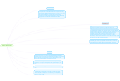 Mind map: Marco Administrativo
