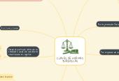 Mind map: CLASES DE NORMAS JURÍDICAS