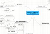 Mind map: Methodische Ansätze in der Ideengeschichte