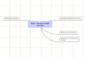 Mind map: 02/23 - Theories of AdultLearning