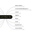 Mind map: Ancient & Mystic Texts