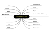 Mind map: Ancient & MysticTexts