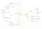 Mind map: Didaktik-Methodik