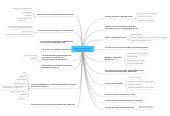 Mind map: Was ist das Spezifische an  Jugendarbeit Online?