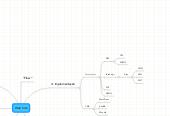 Mind map: Web Site