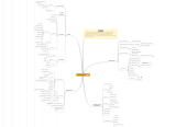 Mind map: Storytelling Tools