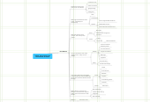 Mind map: 05/30 - Environment and the Contexts of School