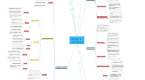 Mind Map: SISTEM OPERASI KOMPUTER (OS) MAC & SISTEM OPERASI KOMPUTER (OS) LINUX