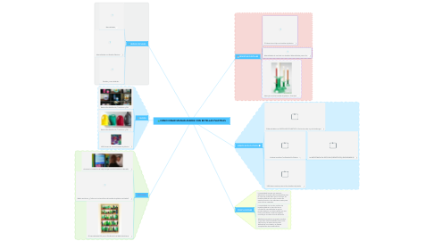Mind Map: COMO CREAR MANUALIDADES CON BOTELLAS PLASTICAS