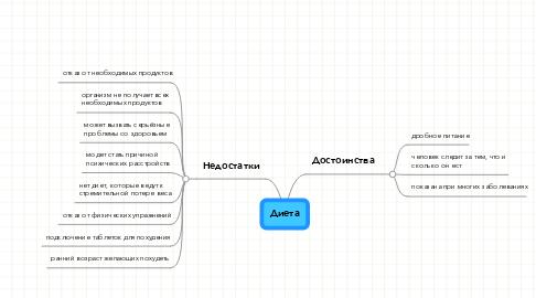 Mind Map: Диета