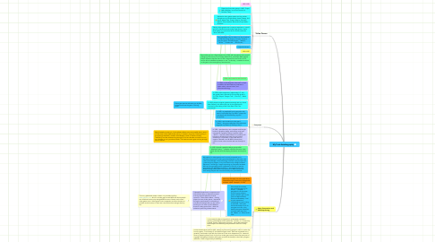 Mind Map: My Tech Autobiography