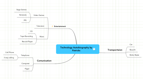 Mind Map: Technology Autobiography by Patricks