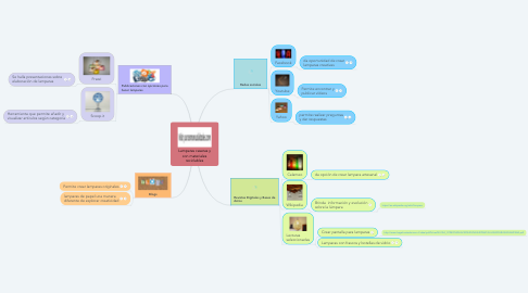 Mind Map: Lamparas caseras y con materiales reciclables