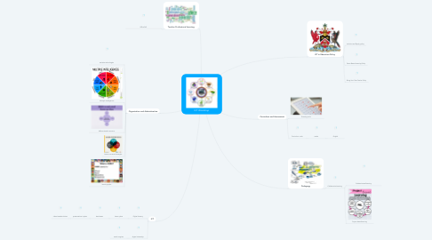 Mind Map: ICT Workshop