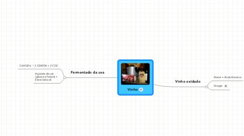 Mind Map: Vinho