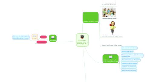Mind Map: Las actividades escolares  como expresión real del currículum.