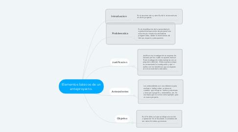 Mind Map: Elementos básicos de un anteproyecto.