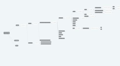 Mind Map: Быстрый подбор технологии