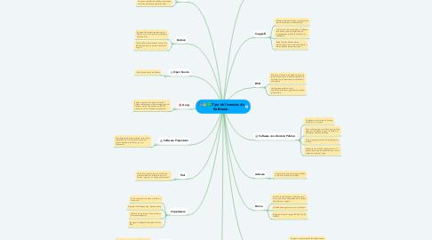 Mind Map: Tipo de licencias de Software.
