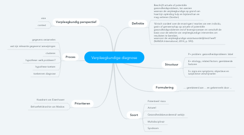 Mind Map: Verpleegkundige diagnose