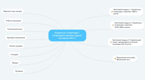 Mind Map: Українська література і  літературна критика другої  половини ХІХ ст.