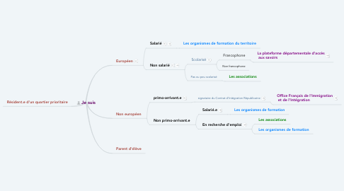 Mind Map: Je suis