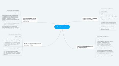 Mind Map: Object detection
