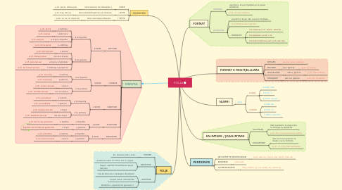 Mind Map: FOLJA